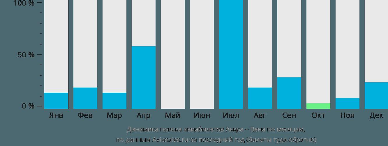 Динамика поиска авиабилетов из Аккры в Вену по месяцам
