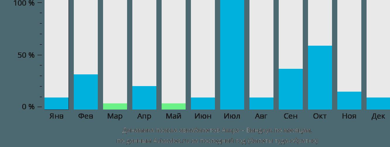 Динамика поиска авиабилетов из Аккры в Виндхук по месяцам