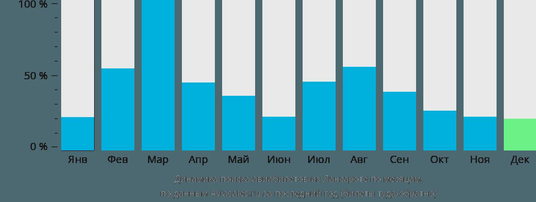 Динамика поиска авиабилетов из Лансароте по месяцам