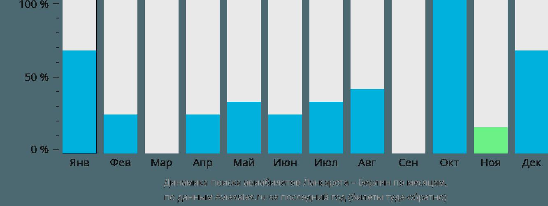 Динамика поиска авиабилетов из Лансароте в Берлин по месяцам