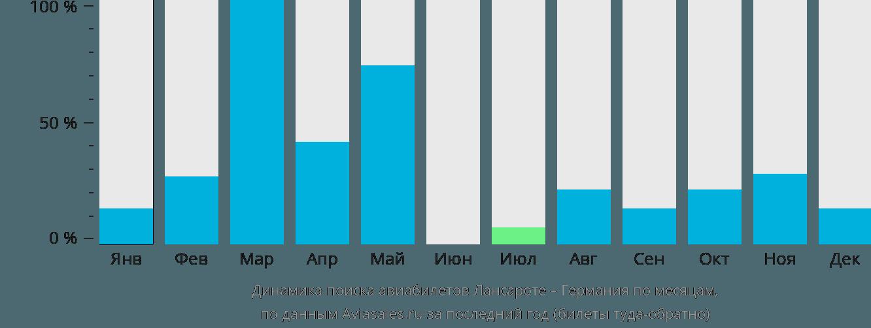 Динамика поиска авиабилетов из Лансароте в Германию по месяцам