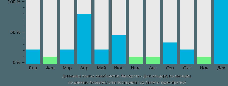 Динамика поиска авиабилетов из Лансароте в Дюссельдорф по месяцам