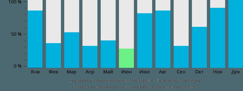 Динамика поиска авиабилетов из Лансароте на Тенерифе по месяцам