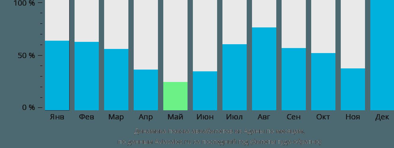 Динамика поиска авиабилетов из Аданы по месяцам