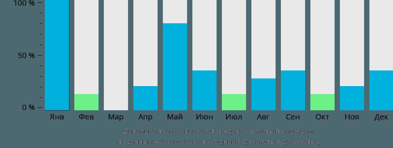 Динамика поиска авиабилетов из Аданы в Алматы по месяцам
