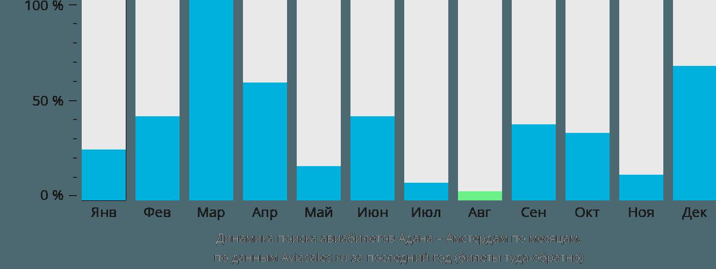 Динамика поиска авиабилетов из Аданы в Амстердам по месяцам