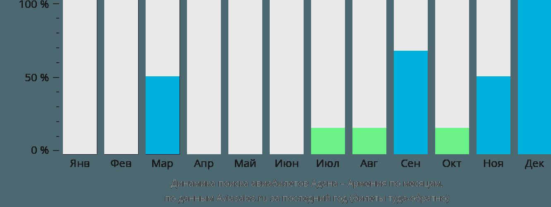 Динамика поиска авиабилетов из Аданы в Армению по месяцам
