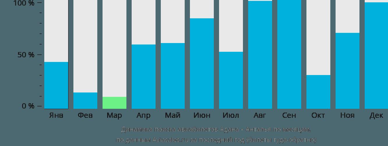 Динамика поиска авиабилетов из Аданы в Анталью по месяцам
