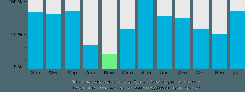 Динамика поиска авиабилетов из Аданы в Азербайджан по месяцам