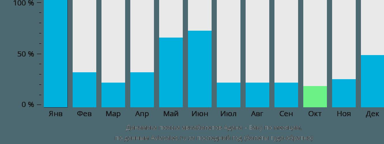 Динамика поиска авиабилетов из Аданы в Баку по месяцам