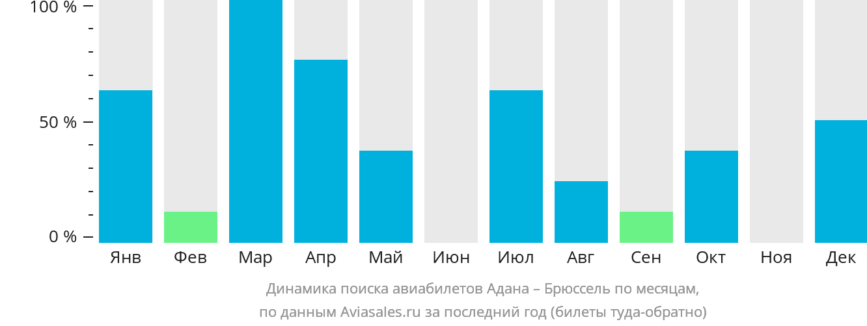 Динамика поиска авиабилетов из Аданы в Брюссель по месяцам