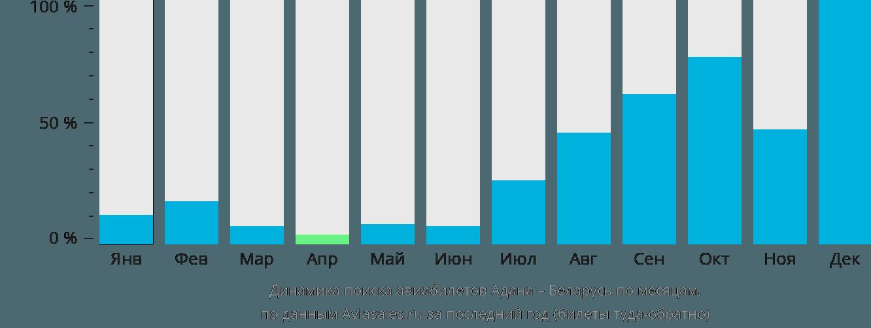 Динамика поиска авиабилетов из Аданы в Беларусь по месяцам
