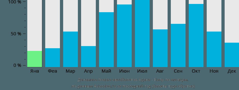 Динамика поиска авиабилетов из Аданы на Кипр по месяцам