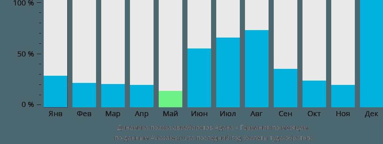Динамика поиска авиабилетов из Аданы в Германию по месяцам