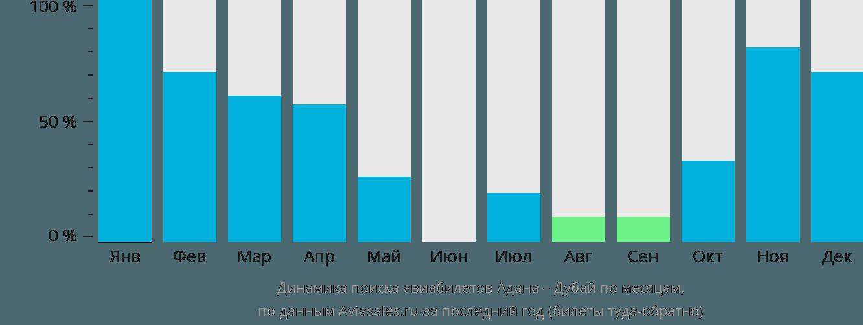 Динамика поиска авиабилетов из Аданы в Дубай по месяцам