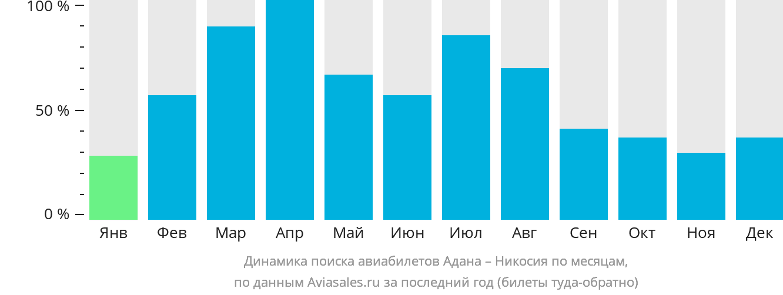Динамика поиска авиабилетов из Аданы в Никосию по месяцам