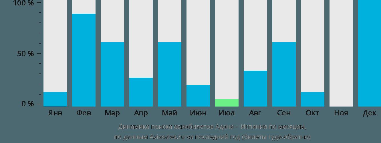 Динамика поиска авиабилетов из Аданы в Испанию по месяцам