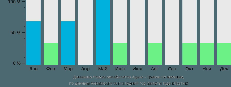 Динамика поиска авиабилетов из Аданы в Ереван по месяцам