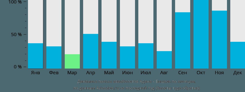 Динамика поиска авиабилетов из Аданы в Бишкек по месяцам