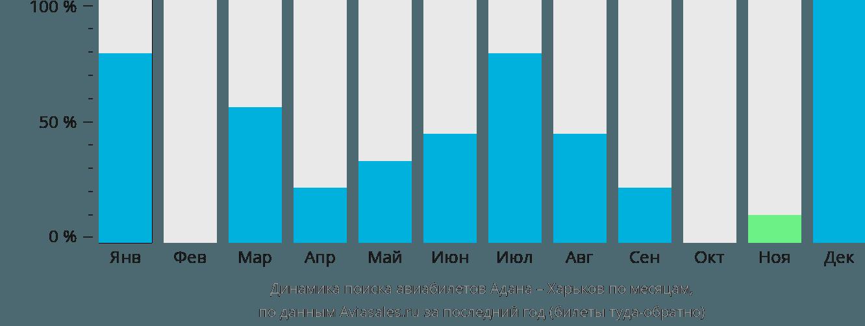 Динамика поиска авиабилетов из Аданы в Харьков по месяцам
