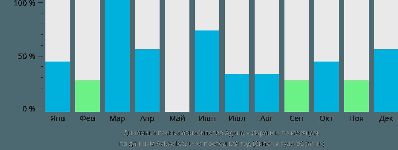Динамика поиска авиабилетов из Аданы в Израиль по месяцам
