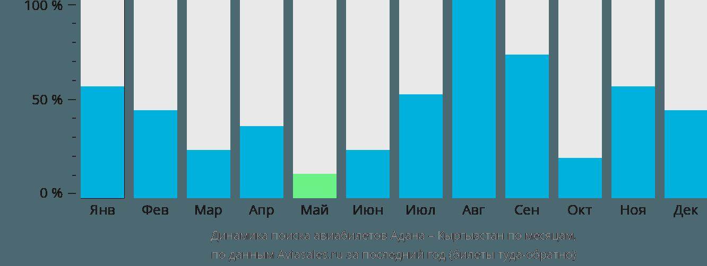 Динамика поиска авиабилетов из Аданы в Кыргызстан по месяцам
