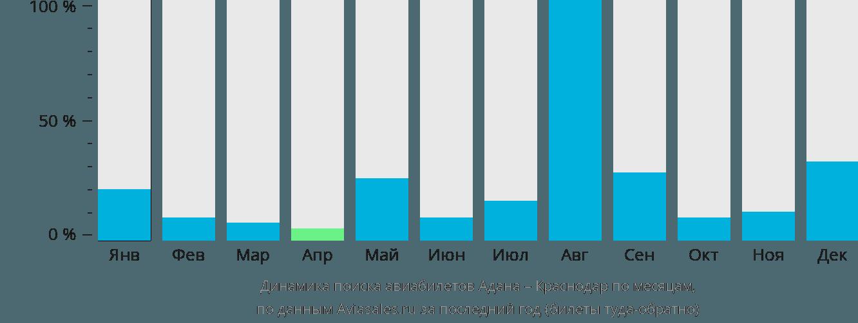 Динамика поиска авиабилетов из Аданы в Краснодар по месяцам