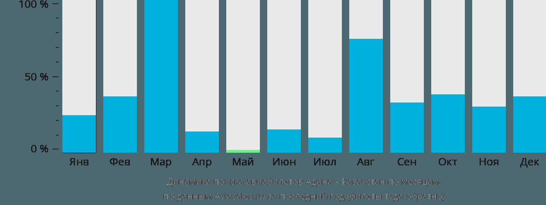 Динамика поиска авиабилетов из Аданы в Казахстан по месяцам