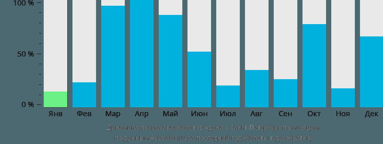 Динамика поиска авиабилетов из Аданы в Санкт-Петербург по месяцам