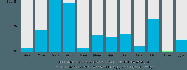 Динамика поиска авиабилетов из Аданы в Лондон по месяцам