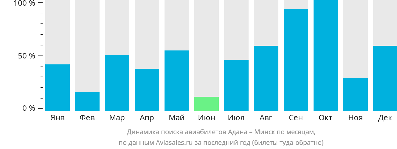 Динамика поиска авиабилетов из Аданы в Минск по месяцам