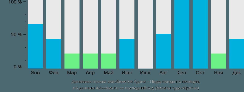 Динамика поиска авиабилетов из Аданы в Нидерланды по месяцам