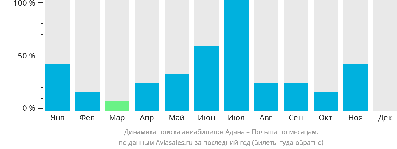 Динамика поиска авиабилетов из Аданы в Польшу по месяцам