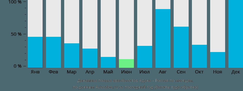 Динамика поиска авиабилетов из Аданы в Россию по месяцам