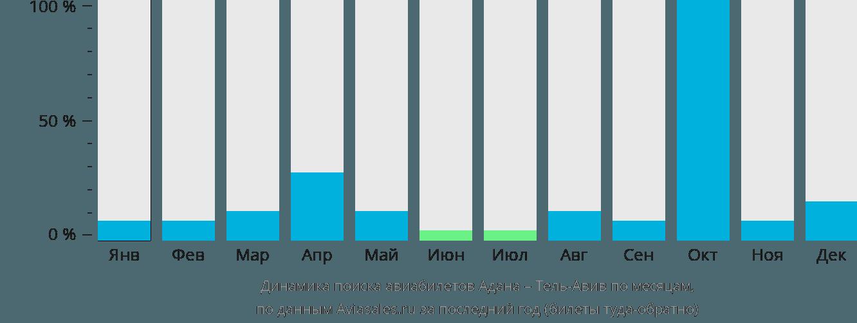 Динамика поиска авиабилетов из Аданы в Тель-Авив по месяцам