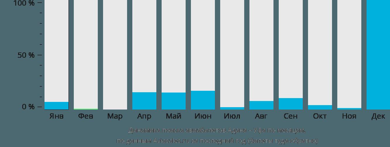 Динамика поиска авиабилетов из Аданы в Уфу по месяцам