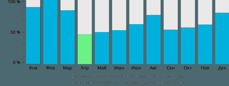 Динамика поиска авиабилетов из Аддис-Абебы по месяцам
