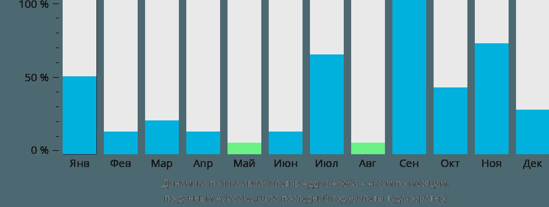 Динамика поиска авиабилетов из Аддис-Абебы в Аксум по месяцам