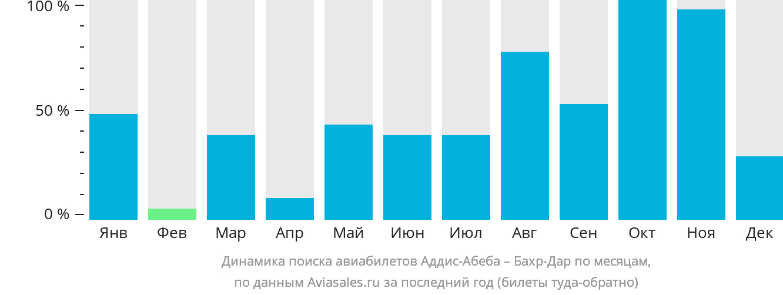 Динамика поиска авиабилетов из Аддис-Абебы в Бахр-Дар по месяцам