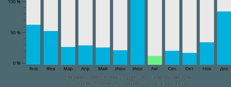 Динамика поиска авиабилетов из Аддис-Абебы в Мумбаи по месяцам