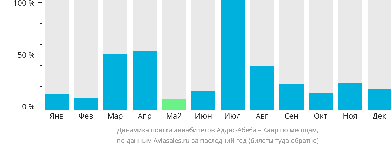 Динамика поиска авиабилетов из Аддис-Абебы в Каир по месяцам