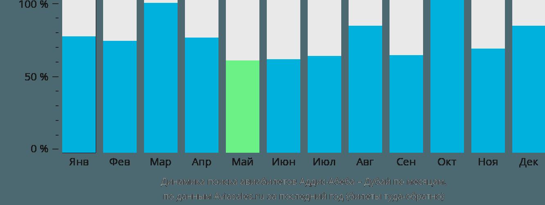 Динамика поиска авиабилетов из Аддис-Абебы в Дубай по месяцам