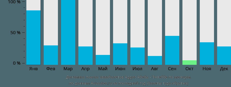 Динамика поиска авиабилетов из Аддис-Абебы в Энтеббе по месяцам
