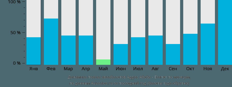 Динамика поиска авиабилетов из Аддис-Абебы в Египет по месяцам