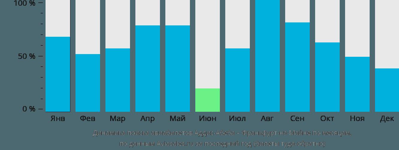 Динамика поиска авиабилетов из Аддис-Абебы во Франкфурт-на-Майне по месяцам