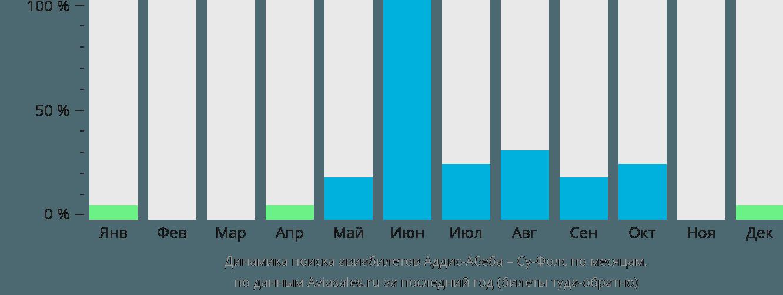 Динамика поиска авиабилетов из Аддис-Абебы в Су-Фолс по месяцам