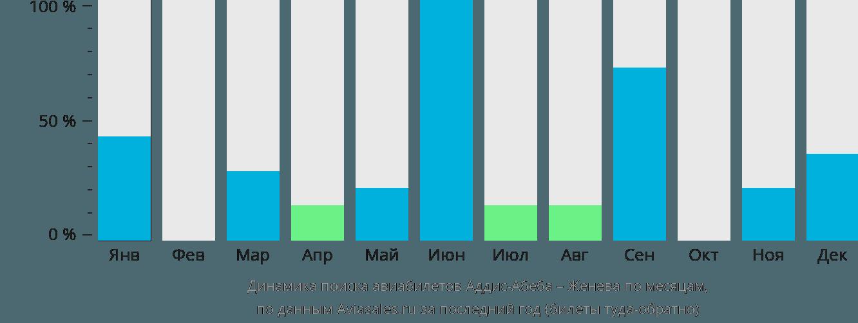 Динамика поиска авиабилетов из Аддис-Абебы в Женеву по месяцам