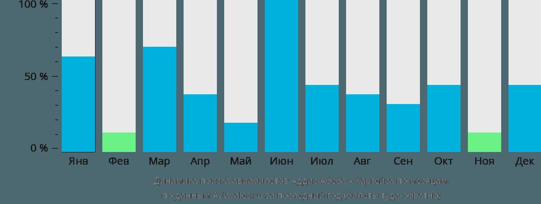 Динамика поиска авиабилетов из Аддис-Абебы в Харгейсу по месяцам