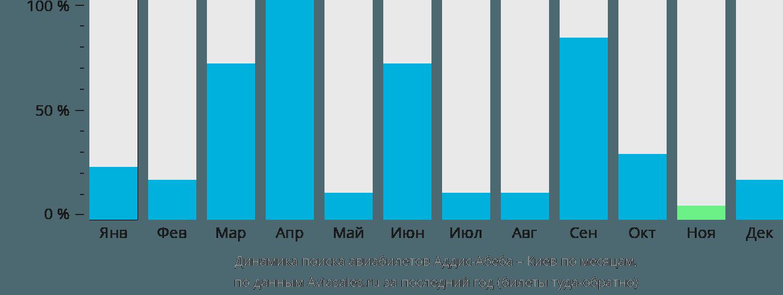 Динамика поиска авиабилетов из Аддис-Абебы в Киев по месяцам