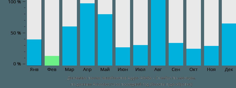 Динамика поиска авиабилетов из Аддис-Абебы в Стамбул по месяцам